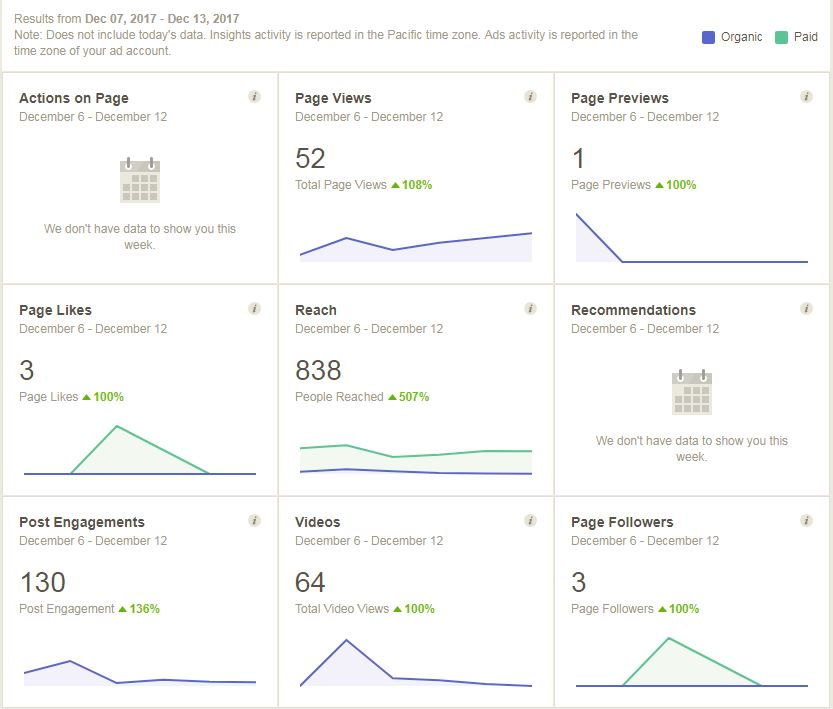 facebook insights page, richmond va